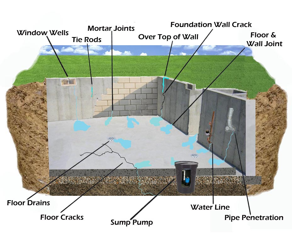 basement basements leak water in through the joint where the floor and